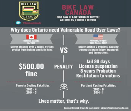 Facts about laws regarding bikes in Canada
